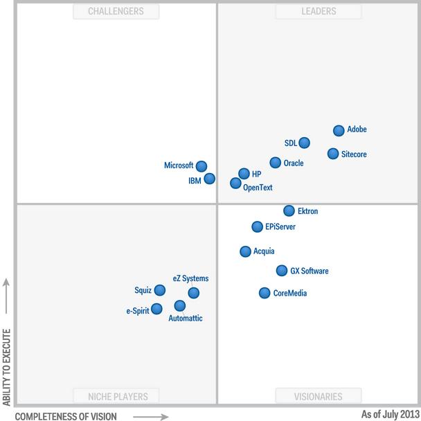 2013 Gartner Magic Quadrant for Web Content Management